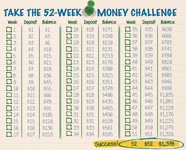 52 Week Money Challenge - Plum Crazy About Coupons